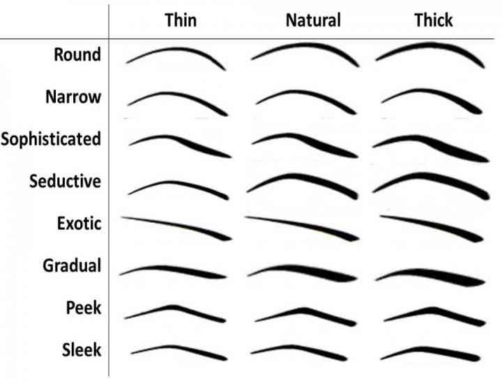 Ce formă a sprâncenelor ți se potrivește