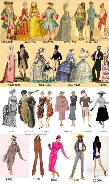 istoria modei